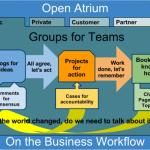 Collaborate Atrium Workflow
